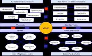 einflussfaktoren-einer-vision